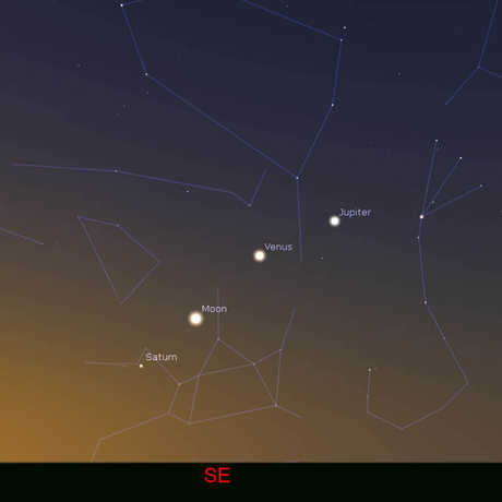 Diagram of planetary procession