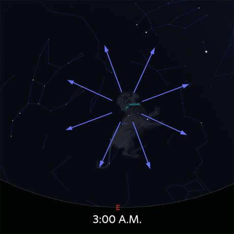 Diagram of Leonid meteor shower