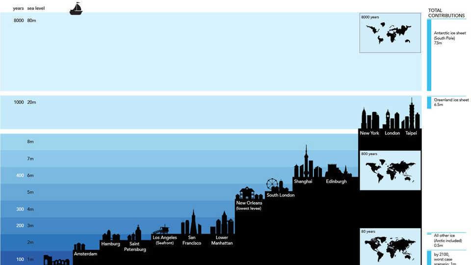 sea level infographic